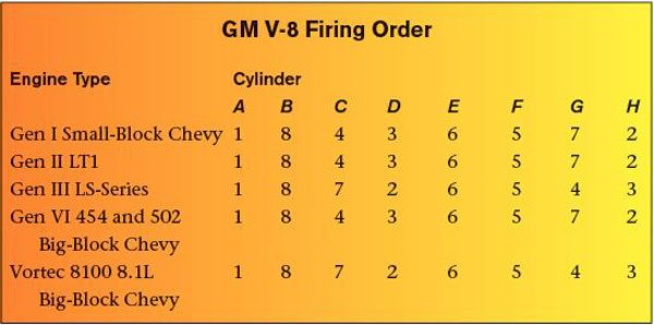 Not all GM V-8 engines have the same firing order. This chart compares the order for five engine families. Notice that cylinders 4 and 7 and 3 and 2 are swapped for early small-/big-block engines and late small-/big-block engines.