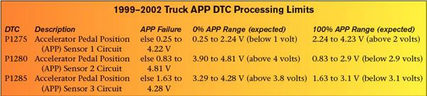 """The GM truck PCM and TAC monitor values from the three accelerator position signals to identify proper operation of the accelerator pedal assembly. A DTC sets if an APP value exceeds one of GM's predetermined threshold values. This chart reviews the allowable operating ranges for each APP sensor (see """"APP Failure"""") and the expected 0- and 100-percent voltage ranges for each APP sensor."""