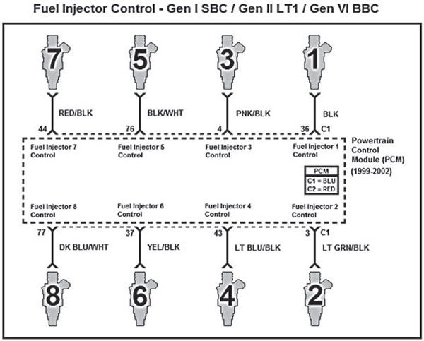 This schematic represents proper wiring of the eight fuel injectors for Gen I small-block, Gen II LT1, and Gen VI big-block engines with the firing order 1-8-4-3-6-5-7-2.