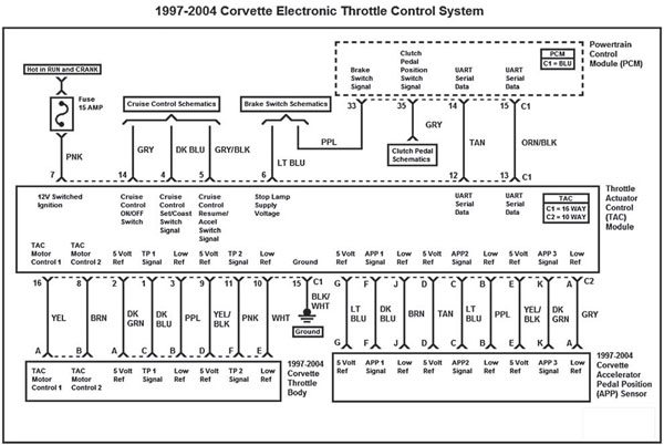 gm gen iii ls pcm ecm electronic throttle equipment guide this wiring diagram represents the 1997 2004 corvette electronic throttle control system