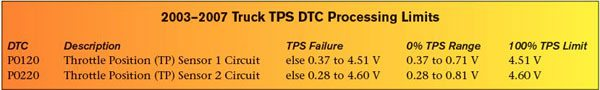 """The GM truck PCM and TAC monitor values from the two throttle position signals to identify proper operation of the throttle body. A DTC sets if a TPS value exceeds one of GM's predetermined threshold values. This chart reviews the allowable operating ranges for each TP sensor (see """"TPS Failure"""") and the expected 0-percent range and 100-percent limit voltages for each TP sensor."""