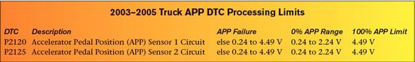 """The GM truck PCM and TAC monitor values from two of the three accelerator position signals to identify proper operation of the accelerator pedal assembly. A DTC sets if an APP value exceeds one of GM's predetermined threshold values. This chart reviews the allowable operating ranges for each APP sensor (see """"APP Failure"""") and the expected 0-percent range and 100-percent limit voltages for each APP sensor."""
