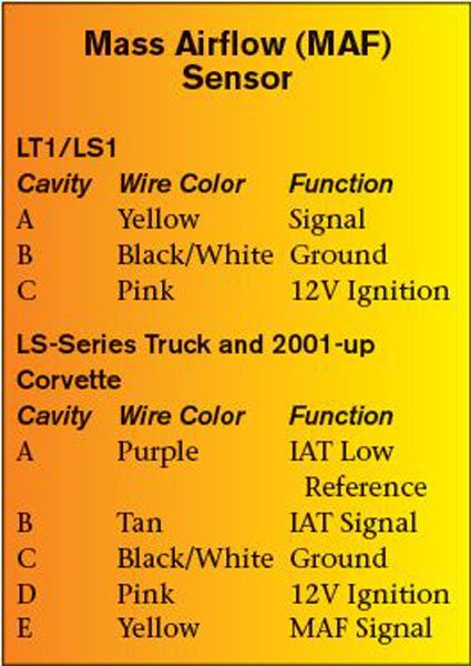 upgrading to gen iii ls series pcm sensors and inputs guide commonly referred to as the ls3 maf sensor the slot type maf sensor was introduced