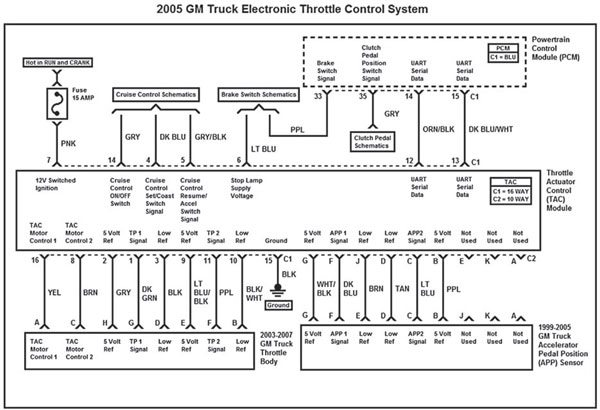 gm gen iii ls pcm ecm electronic throttle equipment guide 2006 gmc sierra bose radio wiring diagram #1