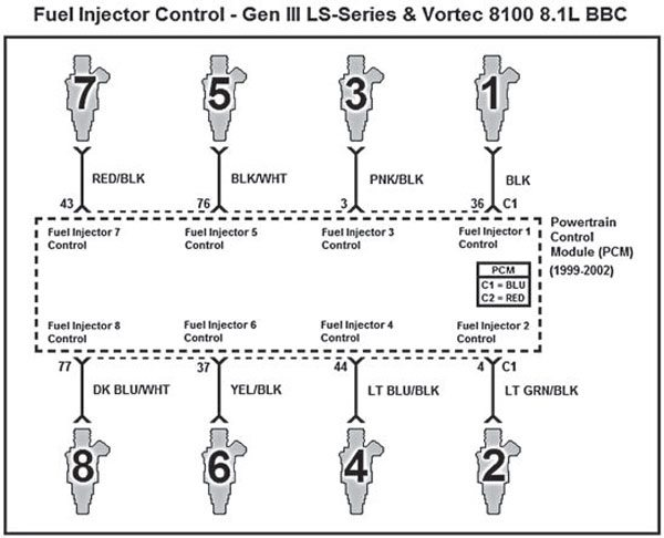This schematic represents proper wiring of the eight fuel injectors for Gen III and Vortec 8100 8.1L big-block engines with the firing order 1-8-7-2-6-5-4-3.