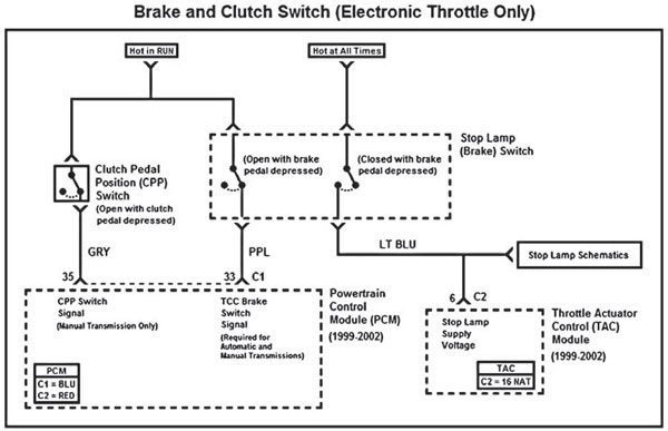 Fig. 5.9. Electronic throttle systems require the brake and clutch pedal position signals for cruise control operation. When the brake or clutch pedal is depressed, the TAC module disables cruise control operation. The TAC module also requires a second brake switch signal that receives 12V with the stop lamps.