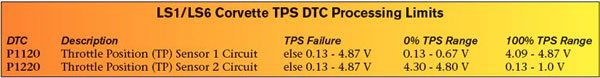 """The Corvette PCM and TAC monitor values from the two throttle position signals to identify proper operation of the throttle body. A DTC sets if a TPS value exceeds one of GM's predetermined threshold values. This chart reviews the allowable operating ranges for each TP sensor (see """"TPS Failure"""") and the expected 0-percent and 100-percent voltage ranges for each TP sensor."""