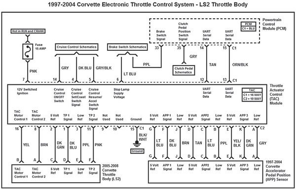 gm gen iii ls pcm ecm electronic throttle equipment guide this wiring diagram represents the 1997 2004 corvette electronic throttle control system ls2 throttle