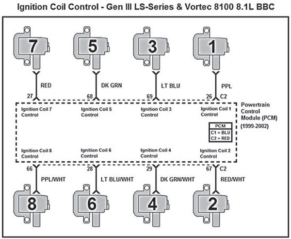 gm gen iii ls pcm ecm how to change the firing order bull ls engine diy this schematic represents proper wiring of the eight ignition coils for gen iii and vortec 8100