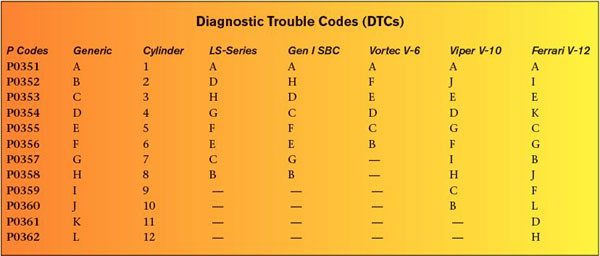 This chart represents the assignment of cylinders (A through L) to DTCs (P0351 through P0362) for proper ignition coil control circuit malfunction detection. If an ignition coil control circuit is open or shorted, the PCM uses this table to assign the appropriate DTC. Some OBD-II vehicles have engines with more than eight cylinders, so OBD-II systems have reserved DTCs P0351 through P0362 for ignition coil control circuit malfunction detection. The LS1 PCM never reports DTCs P0359 through P0362 because cylinders 9 through 12 are not supported.