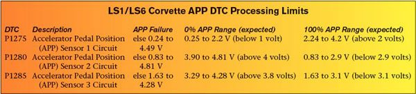 """The Corvette PCM and TAC monitor values from the three accelerator position signals to identify proper operation of the accelerator pedal assembly. A DTC sets if an APP value exceeds one of GM's predetermined threshold values. This chart reviews the allowable operating ranges for each APP sensor (see """"APP Failure"""") and the expected 0- and 100- percent voltage ranges for each APP sensor"""