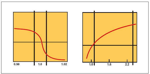 These graphs illustrate the difference in air/fuel measurements recorded by narrowband (left) and wideband (right) sensors. In the narrowband graph, the measurement within the 1.0 value section depicts the limited sensing range of the sensor, whereas the wider sensing range with the wideband sensor is clear. More importantly for tuners, the wideband sensor tells how lean or rich the mixture is, while the narrowband sensor merely indicates a rich or lean condition.