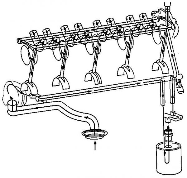 The oiling system for the Gen III V-8 pulls oil from the oil pan into the crank-driven gerotor pump at the front of the block. The oil is then sent down the main galley on the driver side to the oil filter, and then back up the back of the block to the main feed galley that runs through the lifter bodies. Oil reaches the top of the engine through the pushrods, just like the last 50 years worth of small blocks. Oil returns to the oil pan through a series of drain-back passages throughout the heads and block.