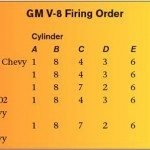 GM Gen III LS PCM/ECM: How to Change the Firing Order
