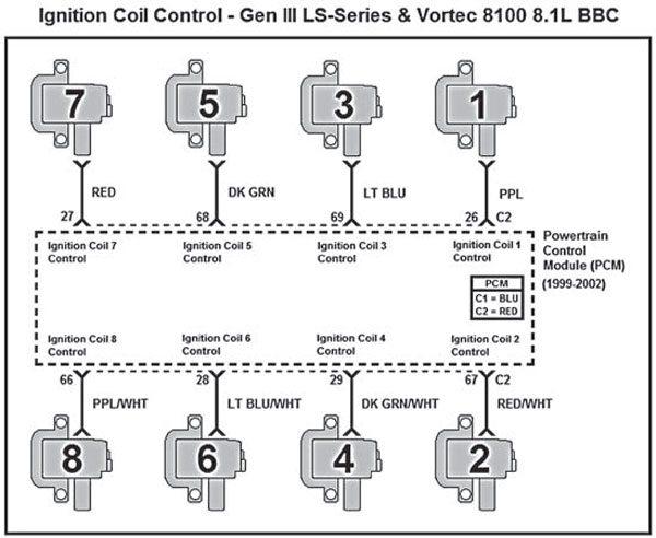 lincoln ls headlight wiring diagram gm gen iii ls pcm/ecm: how to change the firing order • ls ... ls coil wiring diagram