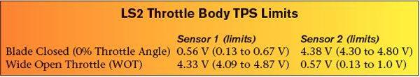 Gm Gen Iii Ls Pcm  Ecm  Electronic Throttle Equipment Guide