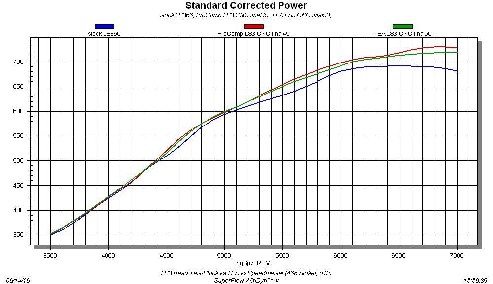 Gen IV LS Cylinder Head Shootout! Choose the Best for Power