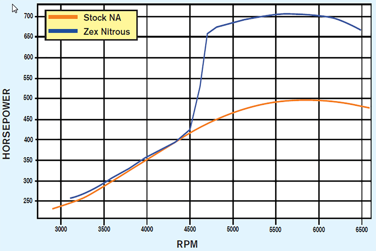 Gen IV LS Nitrous Oxide Combos for Power